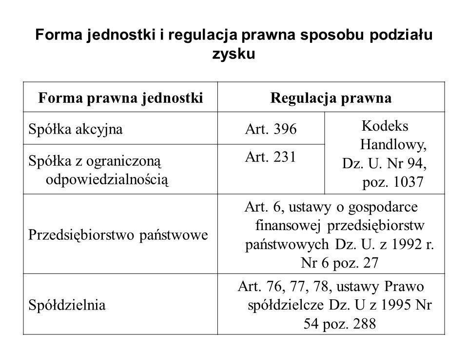 Forma jednostki i regulacja prawna sposobu podziału zysku