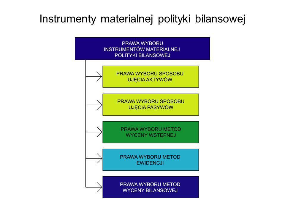 Instrumenty materialnej polityki bilansowej