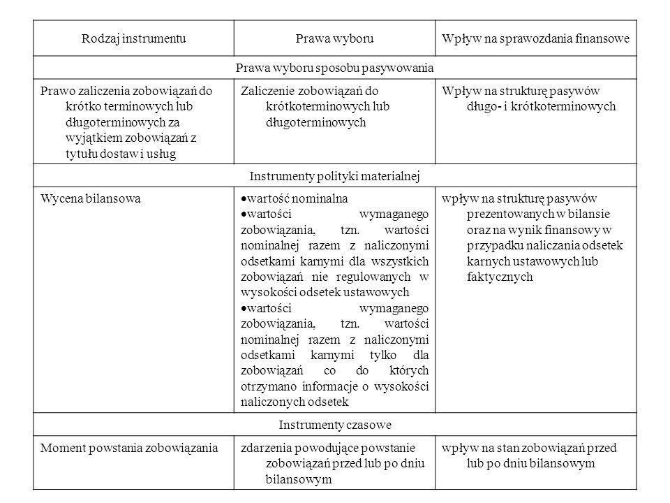 Wpływ na sprawozdania finansowe Prawa wyboru sposobu pasywowania