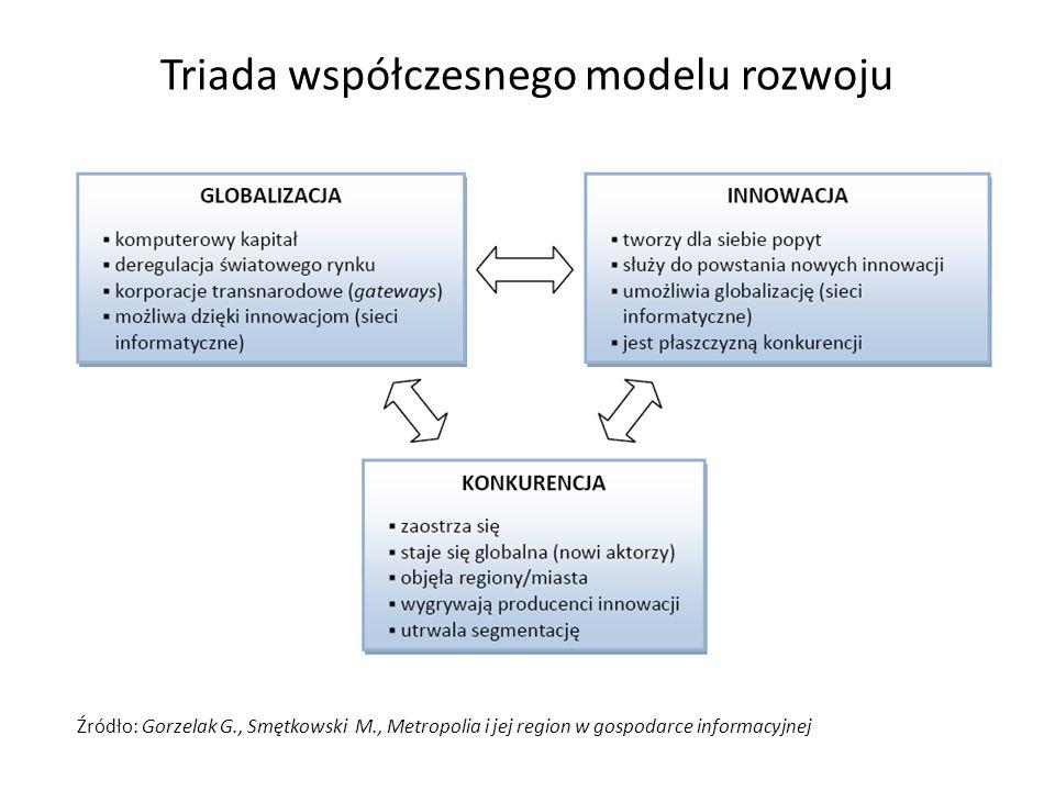Triada współczesnego modelu rozwoju