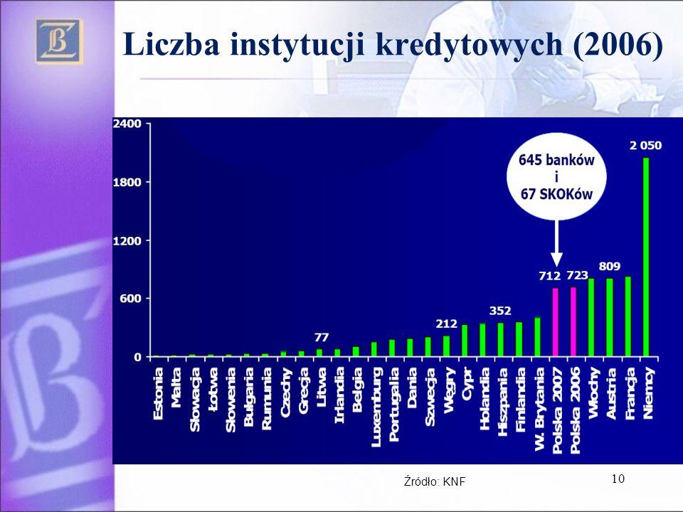 Liczba instytucji kredytowych (2006)