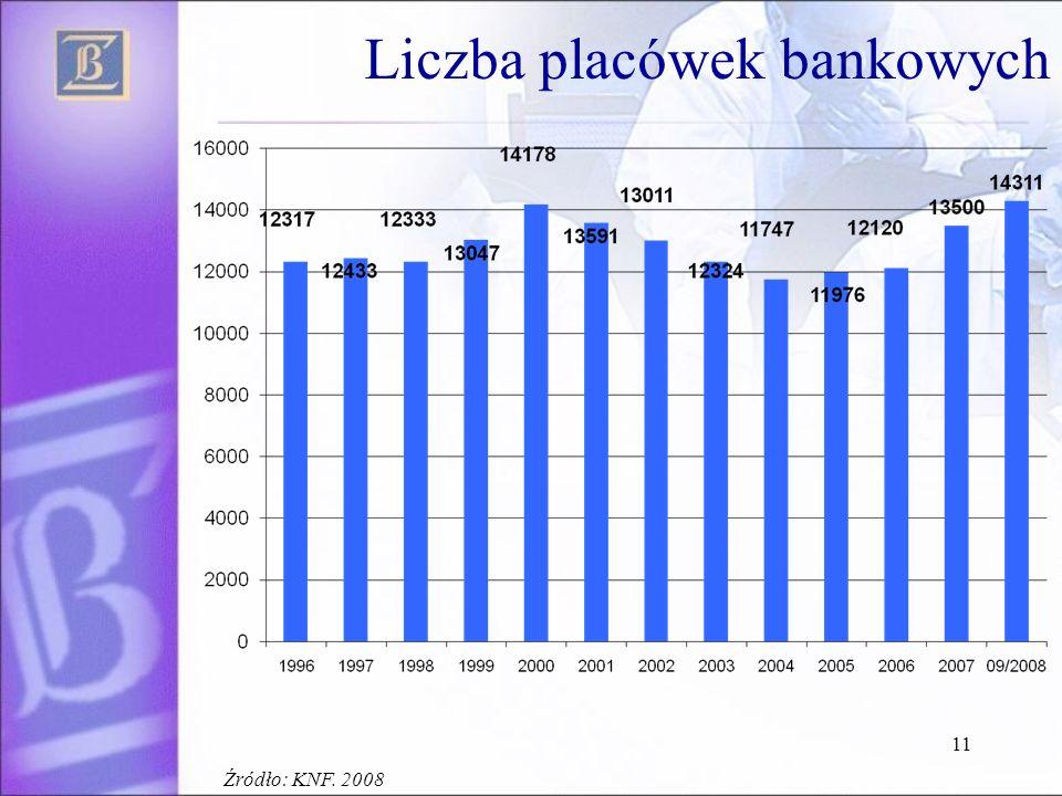 Liczba placówek bankowych