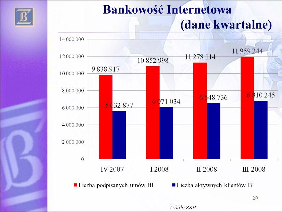 Bankowość Internetowa (dane kwartalne)