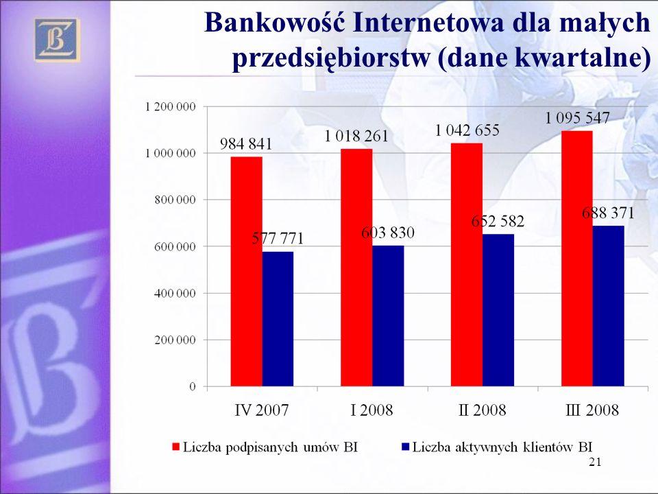 Bankowość Internetowa dla małych przedsiębiorstw (dane kwartalne)