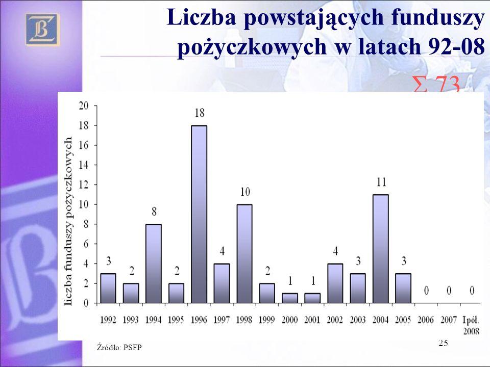 Liczba powstających funduszy pożyczkowych w latach 92-08