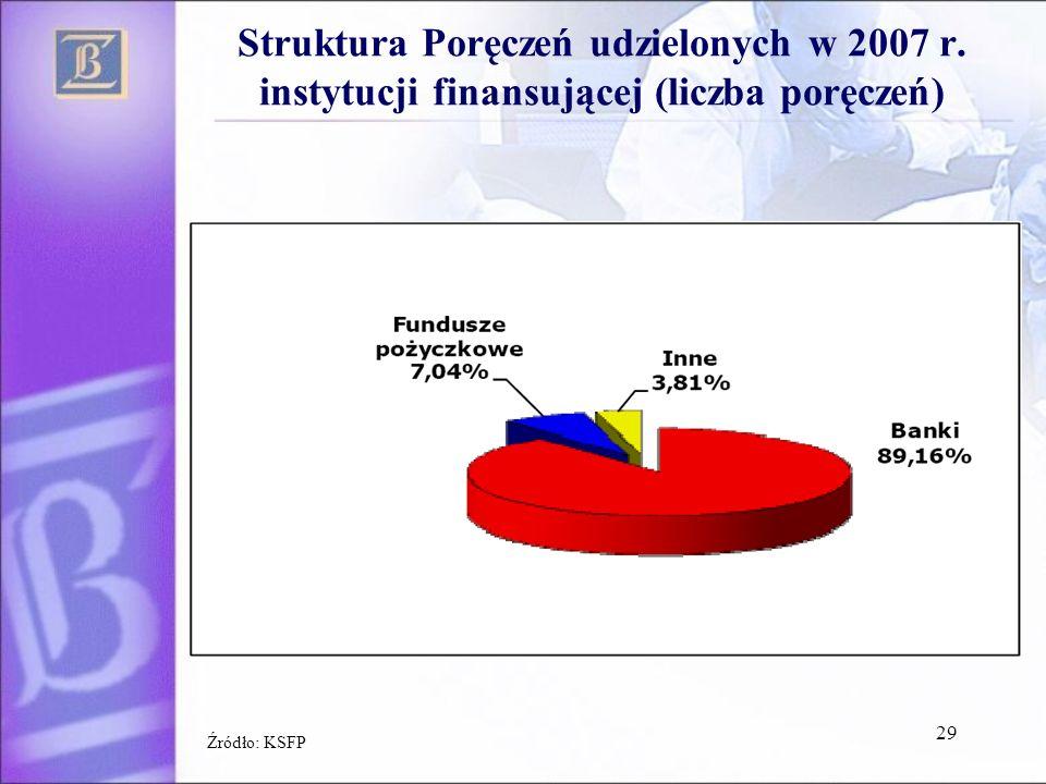 Struktura Poręczeń udzielonych w 2007 r