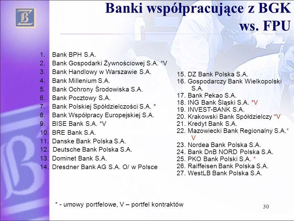 Banki współpracujące z BGK ws. FPU