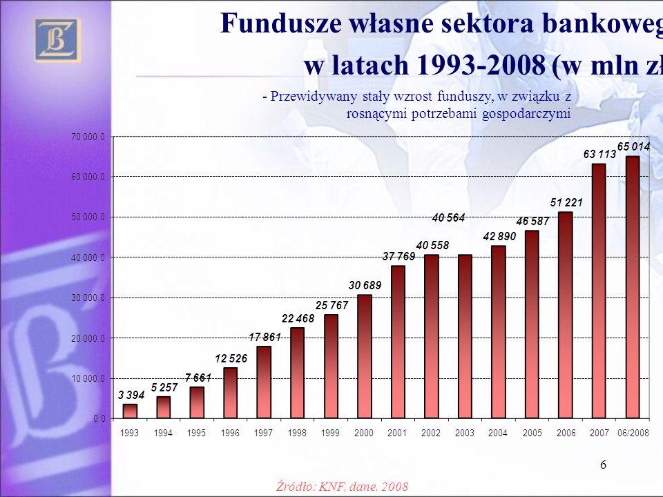Fundusze własne sektora bankowego w latach 1993-2008 (w mln zł.)