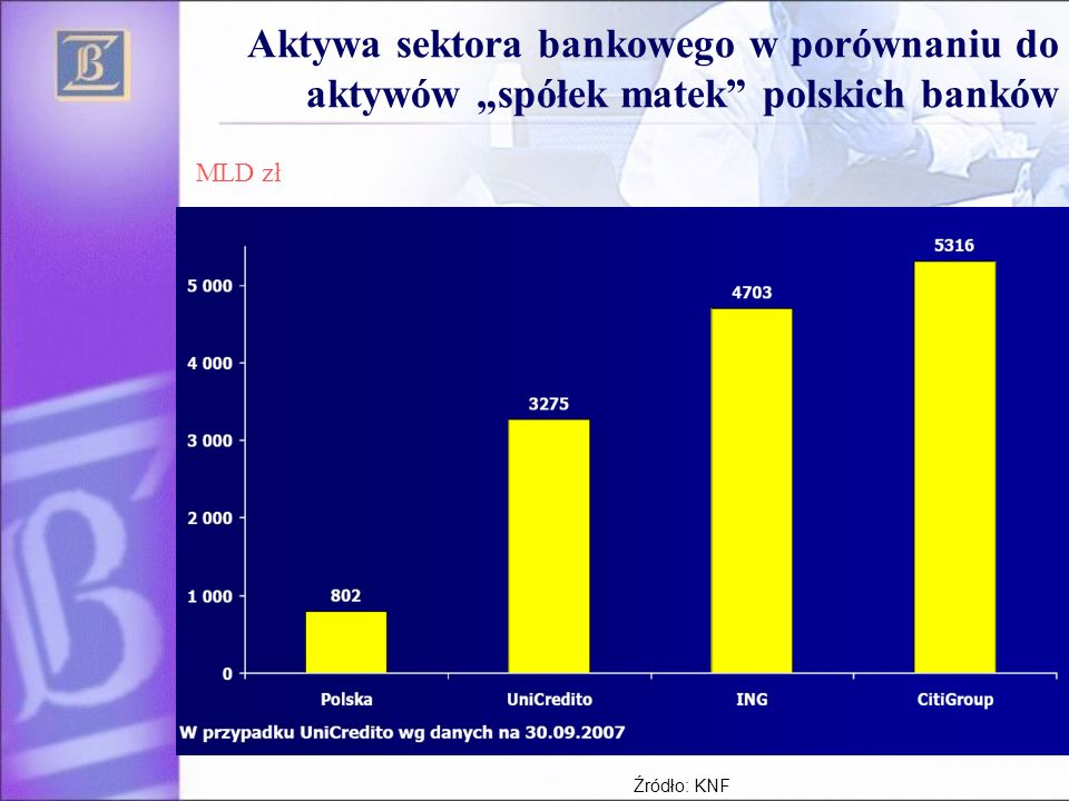 """Aktywa sektora bankowego w porównaniu do aktywów """"spółek matek polskich banków"""