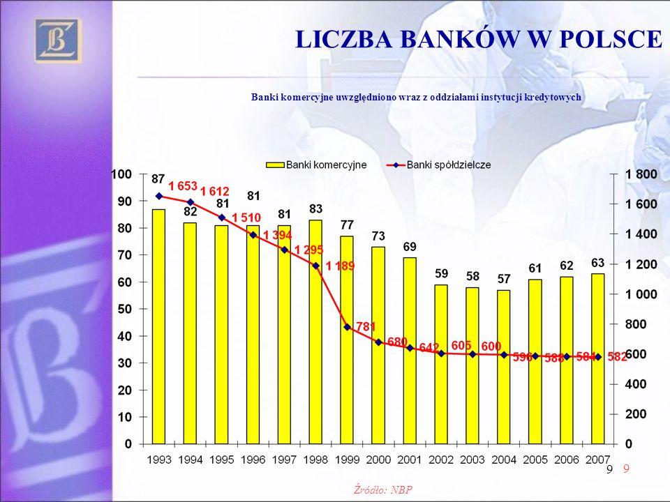 LICZBA BANKÓW W POLSCE Banki komercyjne uwzględniono wraz z oddziałami instytucji kredytowych.