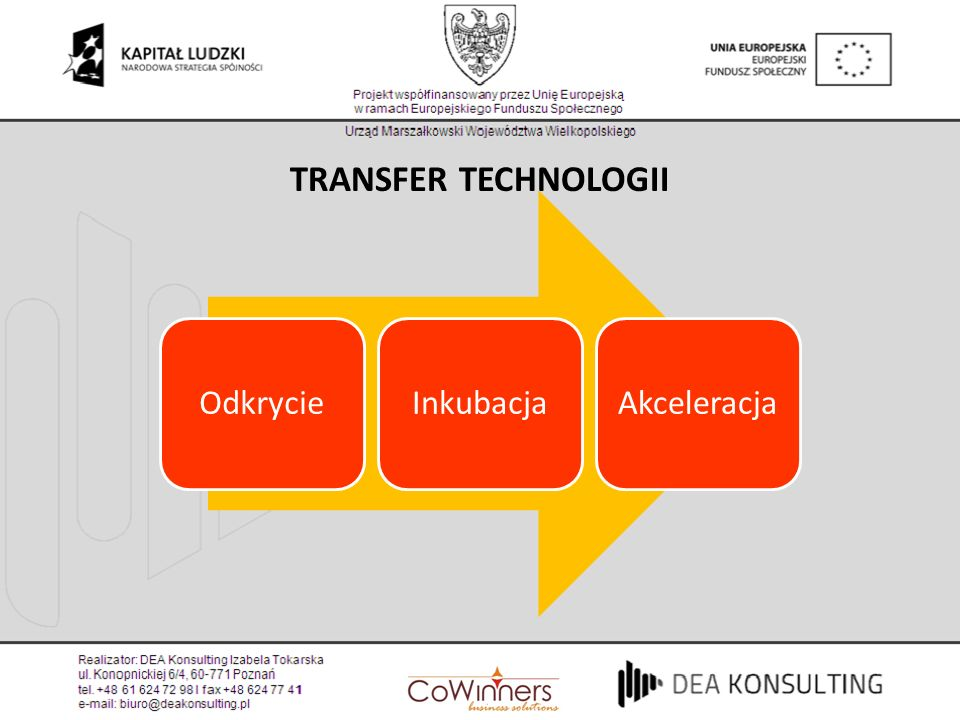 TRANSFER TECHNOLOGII Odkrycie Inkubacja Akceleracja