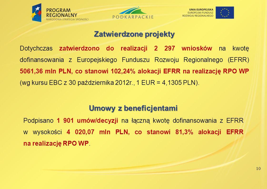 Zatwierdzone projekty Umowy z beneficjentami