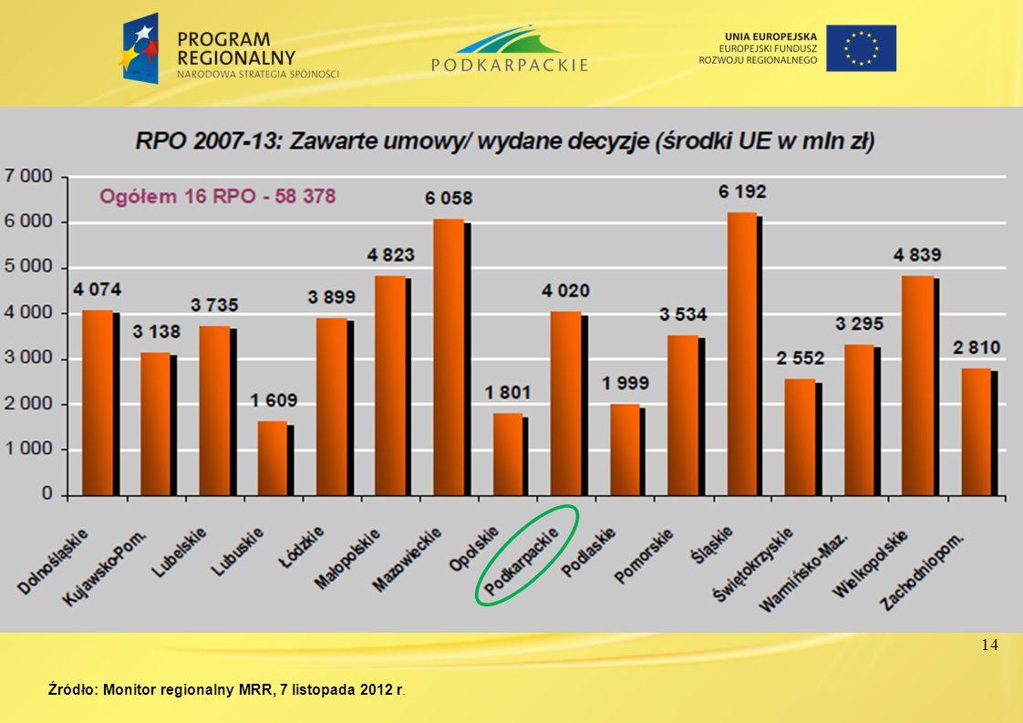 Źródło: Monitor regionalny MRR, 7 listopada 2012 r.