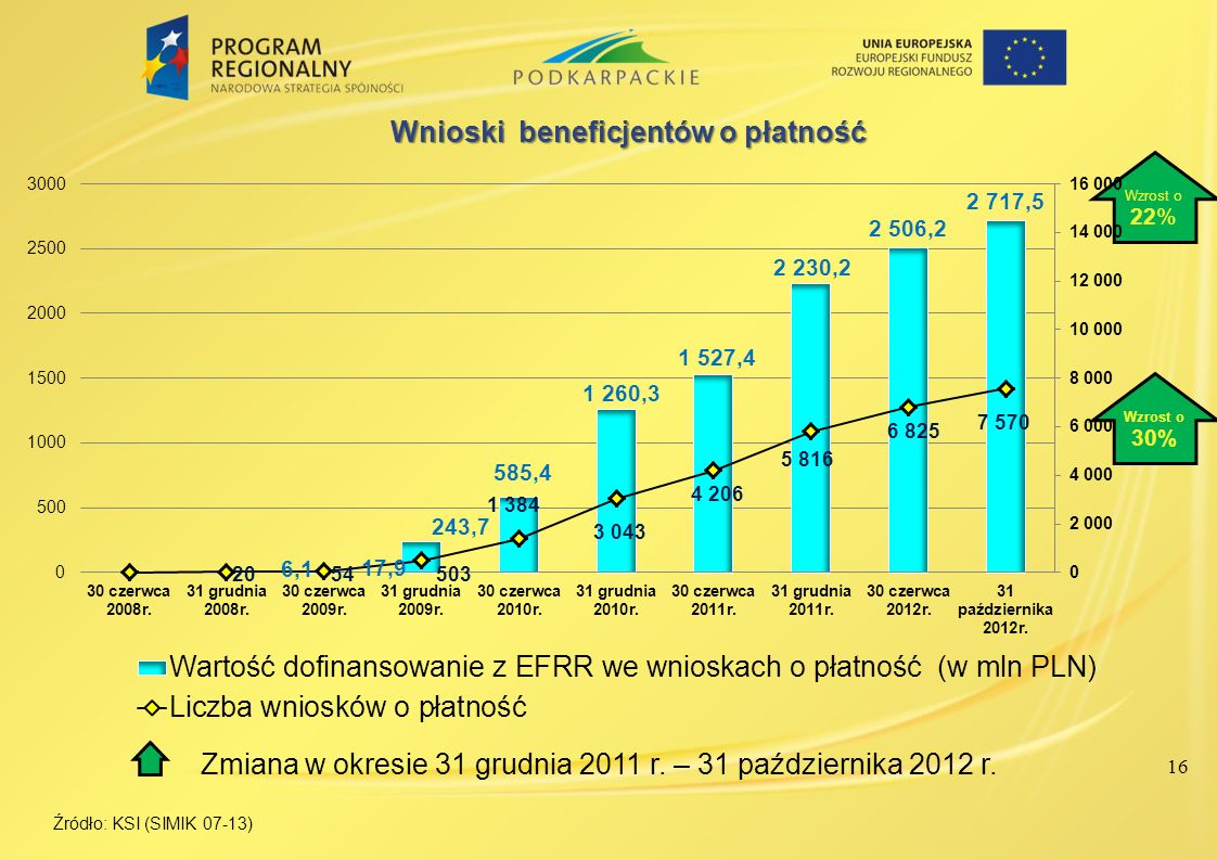 Zmiana w okresie 31 grudnia 2011 r. – 31 października 2012 r.