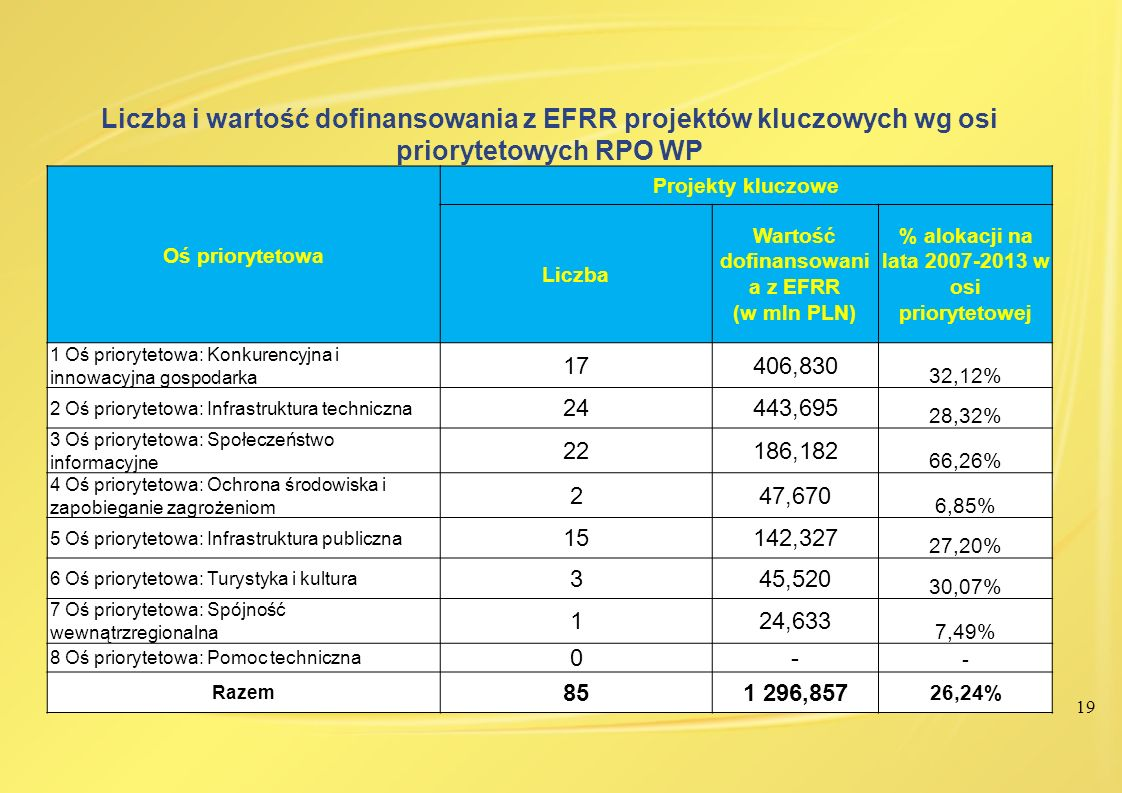 Liczba i wartość dofinansowania z EFRR projektów kluczowych wg osi priorytetowych RPO WP