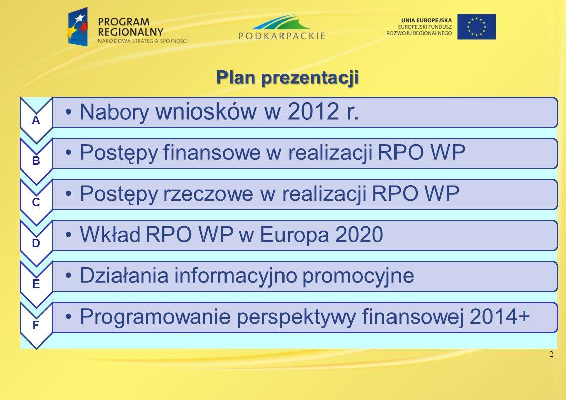 Postępy finansowe w realizacji RPO WP