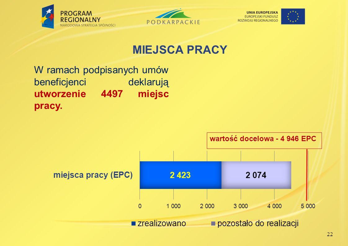 MIEJSCA PRACY W ramach podpisanych umów beneficjenci deklarują utworzenie 4497 miejsc pracy.