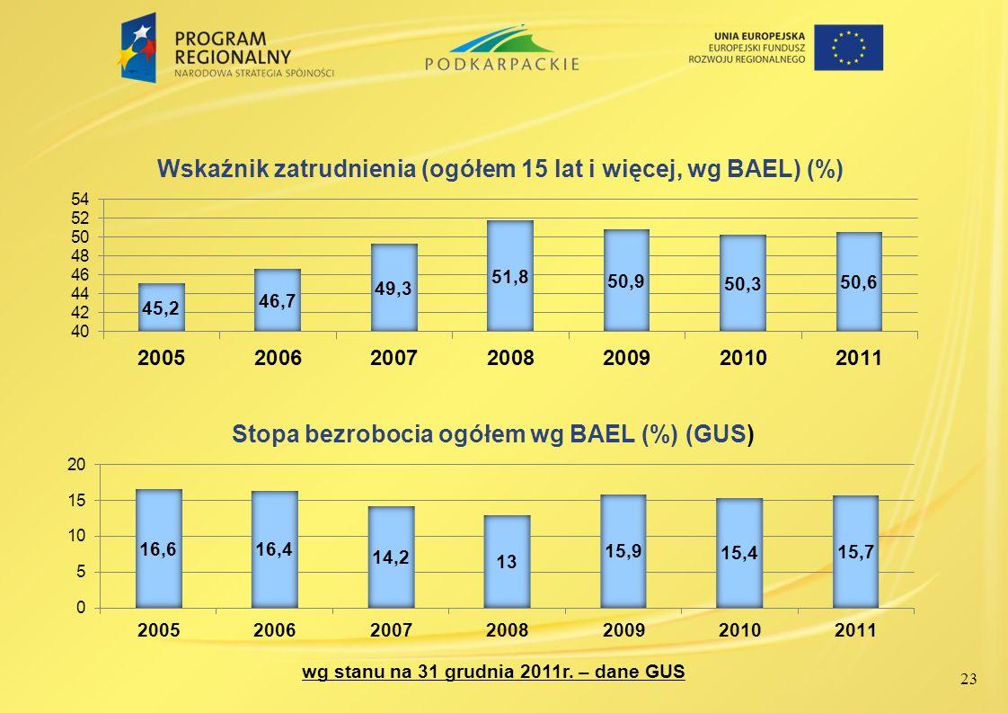 wg stanu na 31 grudnia 2011r. – dane GUS