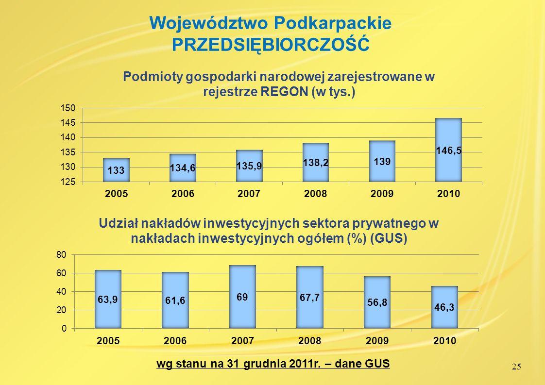 Województwo Podkarpackie PRZEDSIĘBIORCZOŚĆ