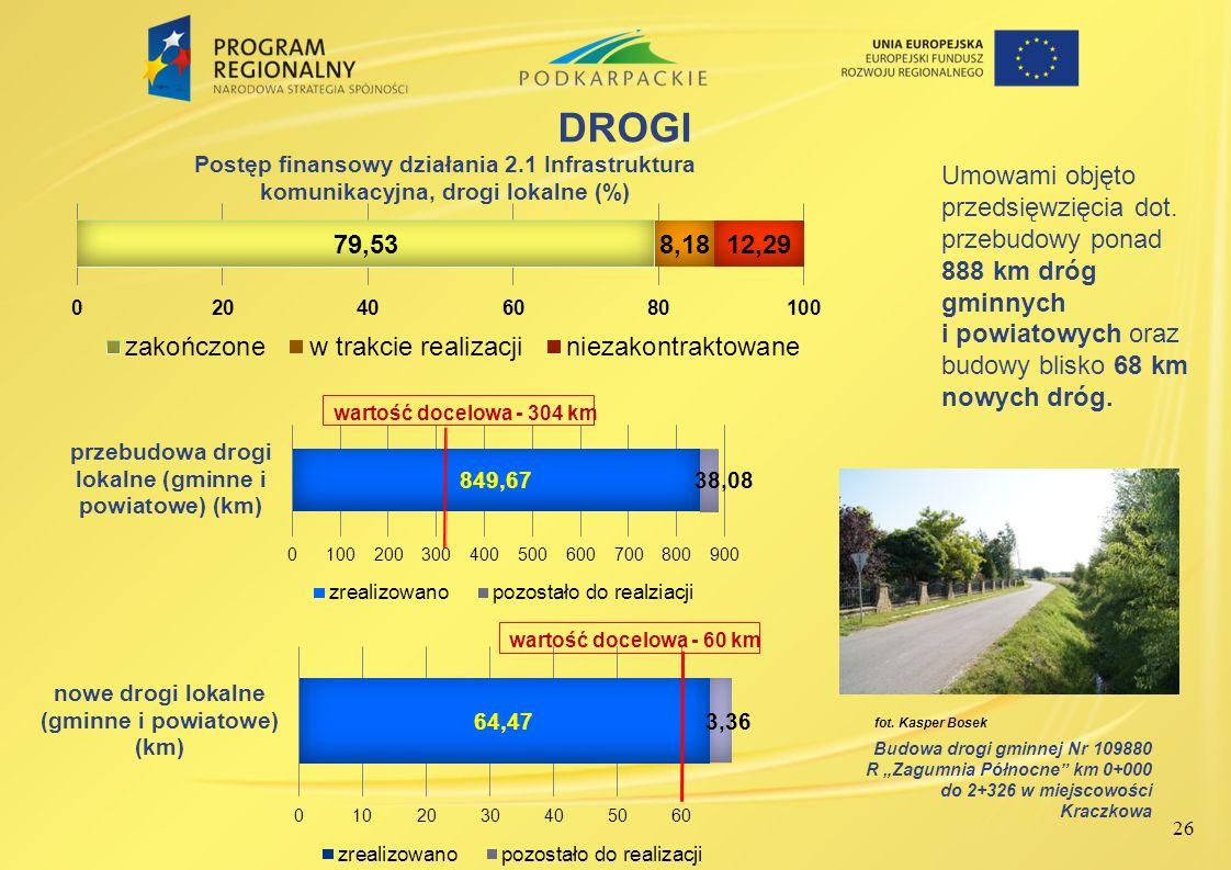 DROGI Umowami objęto przedsięwzięcia dot. przebudowy ponad 888 km dróg gminnych i powiatowych oraz budowy blisko 68 km nowych dróg.