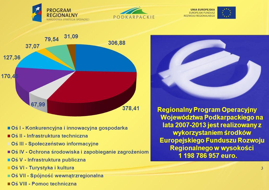 Regionalny Program Operacyjny Województwa Podkarpackiego na lata 2007-2013 jest realizowany z wykorzystaniem środków Europejskiego Funduszu Rozwoju Regionalnego w wysokości