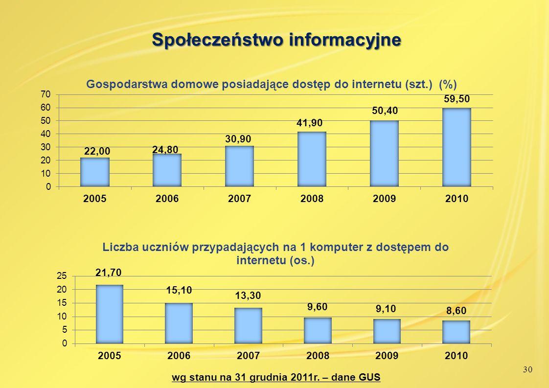 Społeczeństwo informacyjne wg stanu na 31 grudnia 2011r. – dane GUS