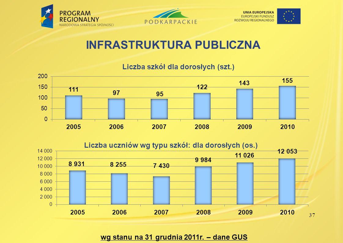 INFRASTRUKTURA PUBLICZNA wg stanu na 31 grudnia 2011r. – dane GUS