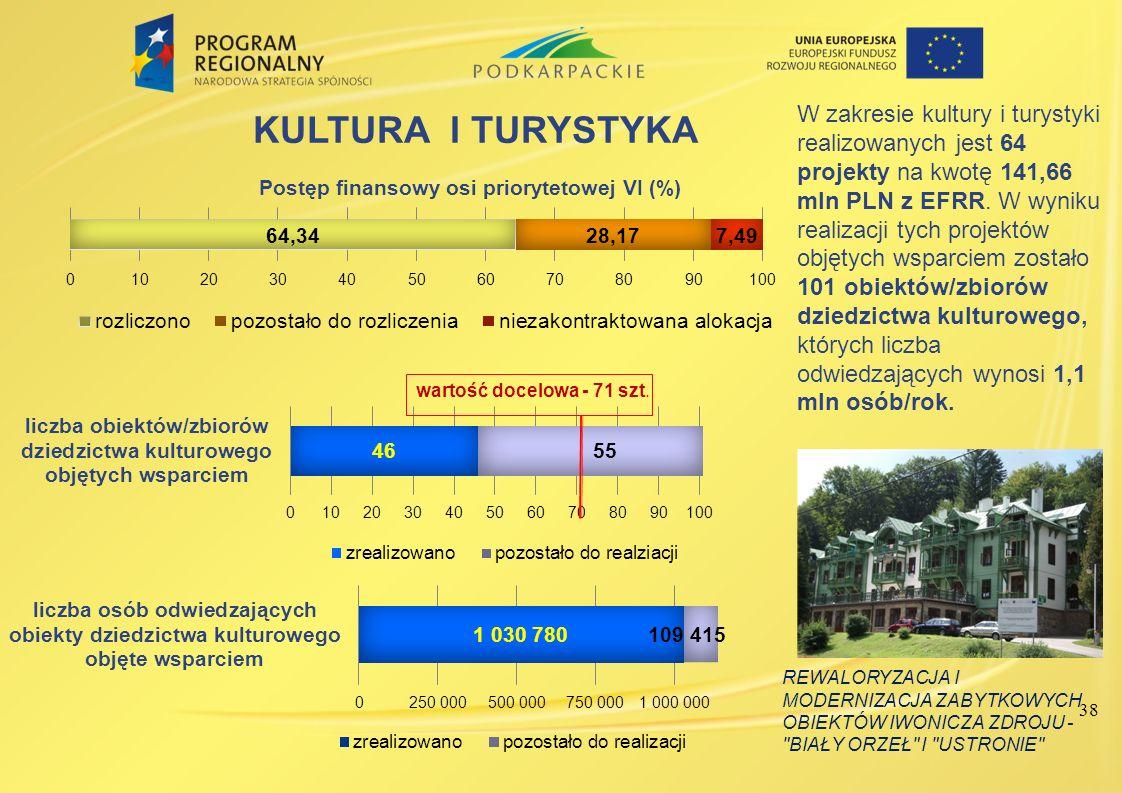 W zakresie kultury i turystyki realizowanych jest 64 projekty na kwotę 141,66 mln PLN z EFRR. W wyniku realizacji tych projektów objętych wsparciem zostało 101 obiektów/zbiorów dziedzictwa kulturowego, których liczba odwiedzających wynosi 1,1 mln osób/rok.