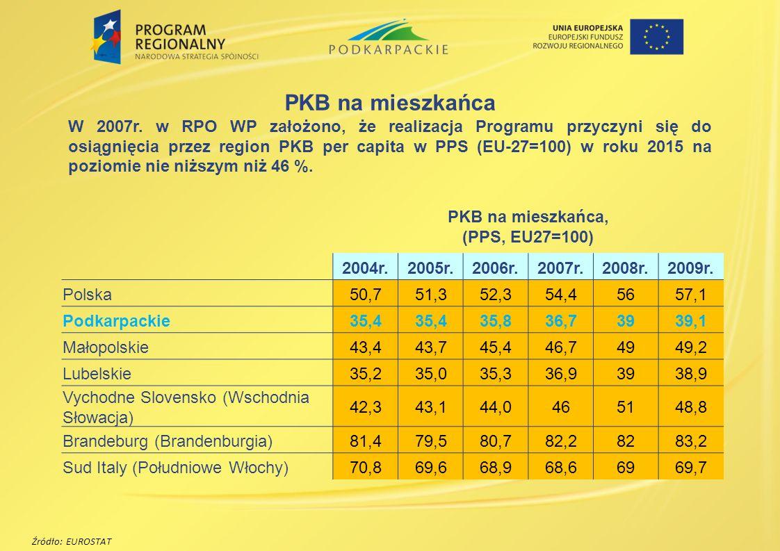 PKB na mieszkańca, (PPS, EU27=100)