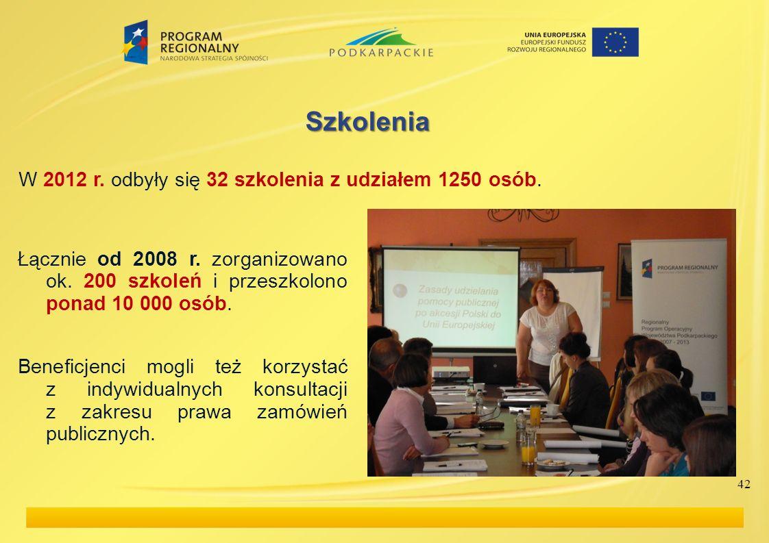 Szkolenia W 2012 r. odbyły się 32 szkolenia z udziałem 1250 osób.