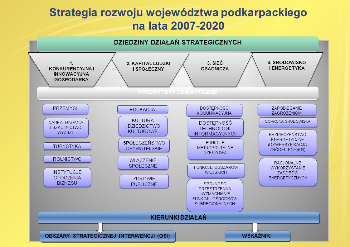Strategia rozwoju województwa podkarpackiego