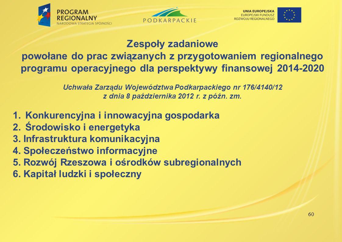 Zespoły zadaniowe powołane do prac związanych z przygotowaniem regionalnego programu operacyjnego dla perspektywy finansowej 2014-2020.