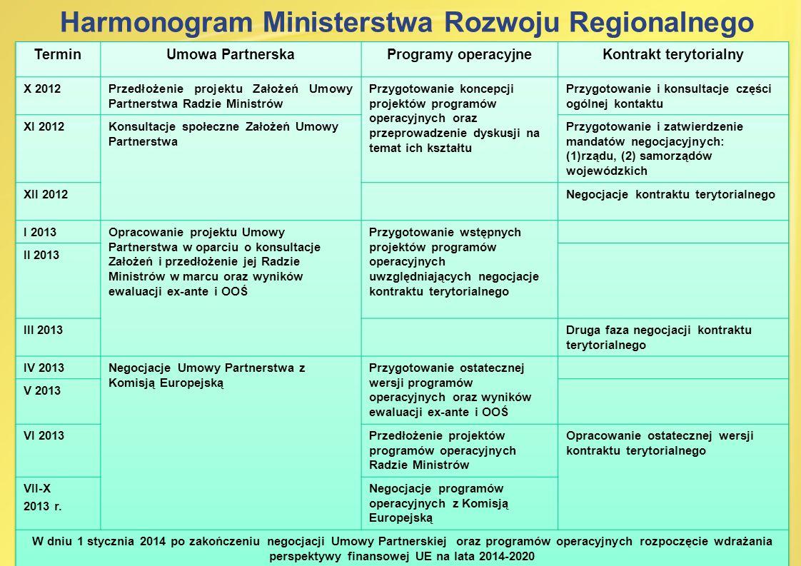 Harmonogram Ministerstwa Rozwoju Regionalnego Kontrakt terytorialny