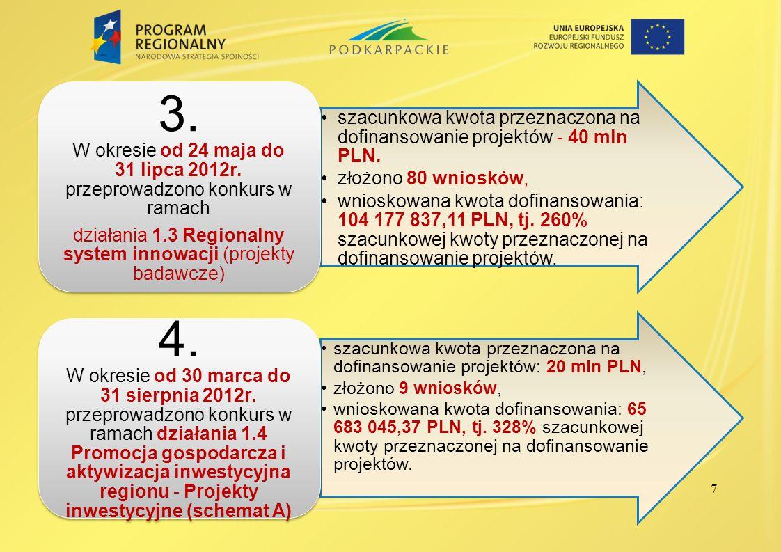 działania 1.3 Regionalny system innowacji (projekty badawcze)