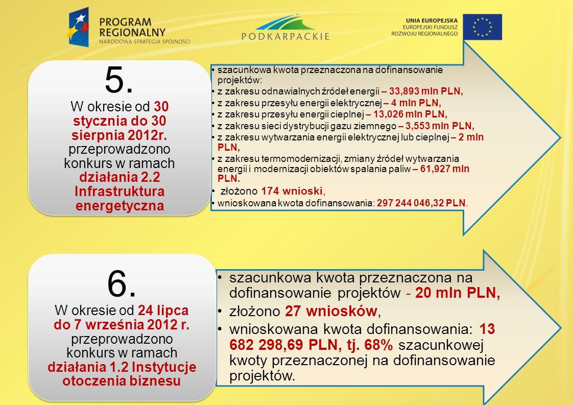 5. W okresie od 30 stycznia do 30 sierpnia 2012r. przeprowadzono konkurs w ramach działania 2.2 Infrastruktura energetyczna.