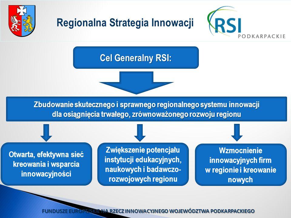 Regionalna Strategia Innowacji