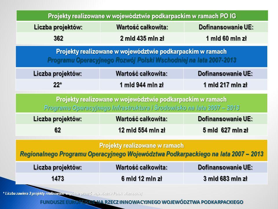 Projekty realizowane w województwie podkarpackim w ramach PO IG