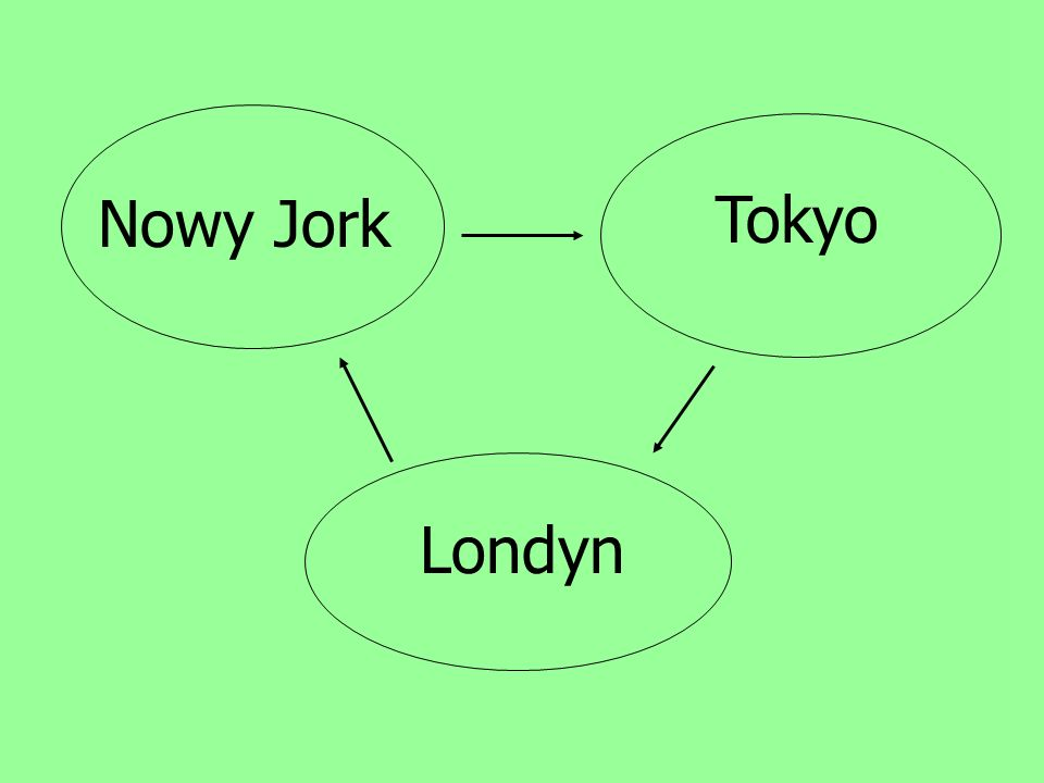 Nowy Jork Tokyo Londyn
