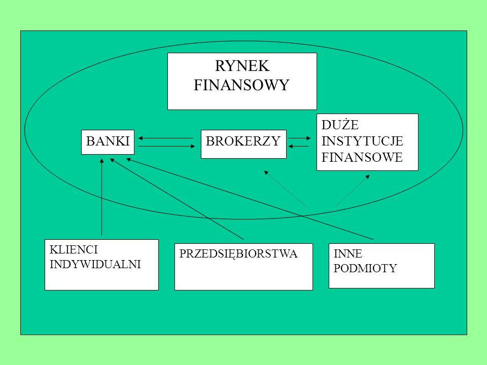 RYNEK FINANSOWY DUŻE INSTYTUCJE FINANSOWE BANKI BROKERZY