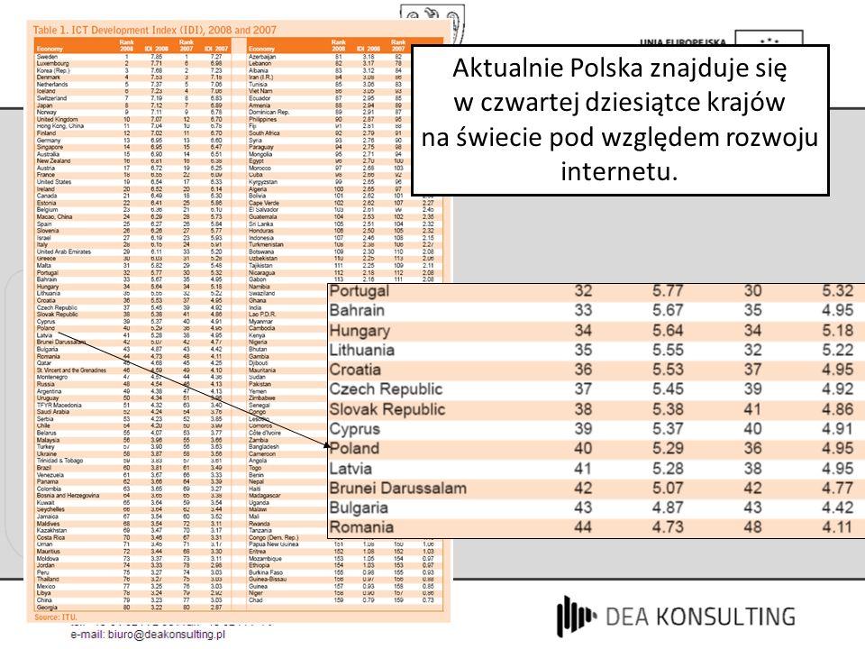 Aktualnie Polska znajduje się w czwartej dziesiątce krajów