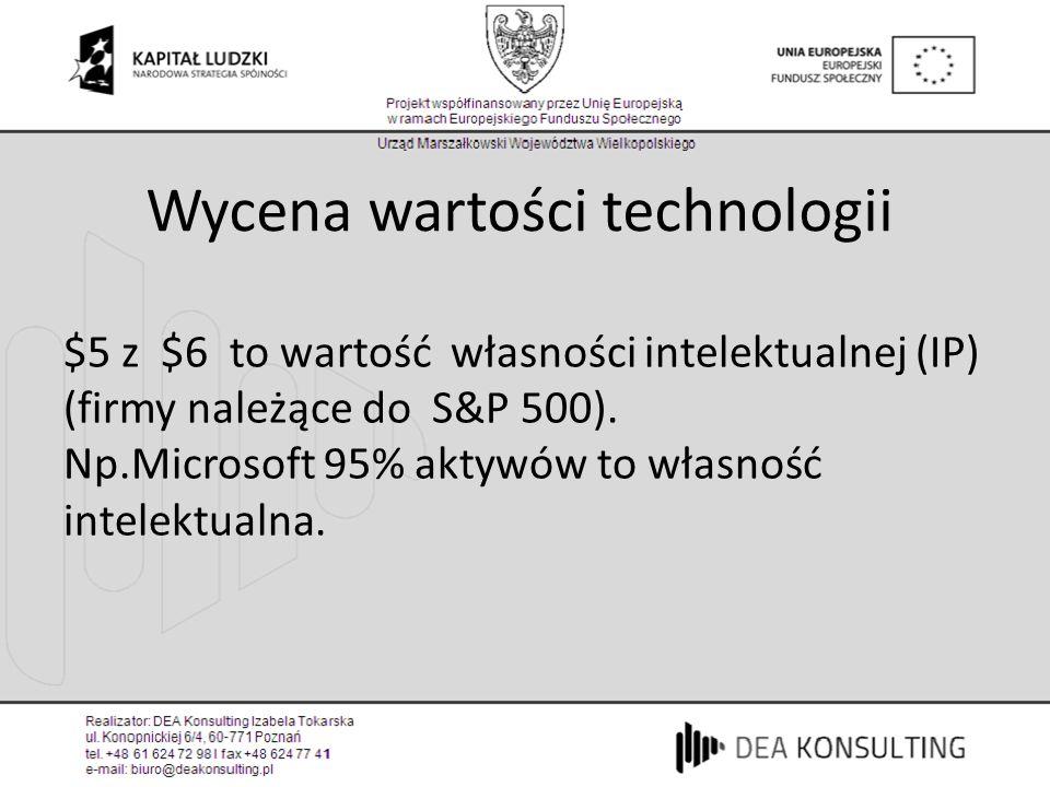 Wycena wartości technologii
