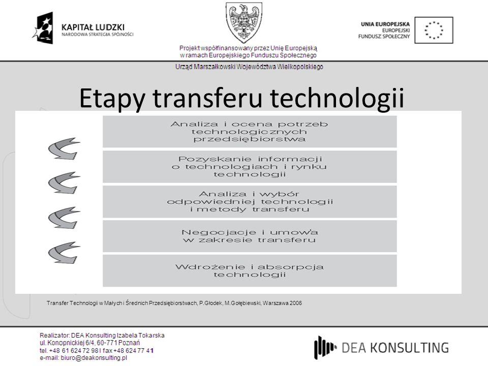 Etapy transferu technologii