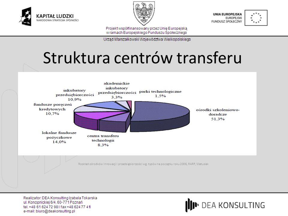 Struktura centrów transferu