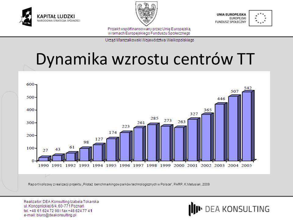 Dynamika wzrostu centrów TT