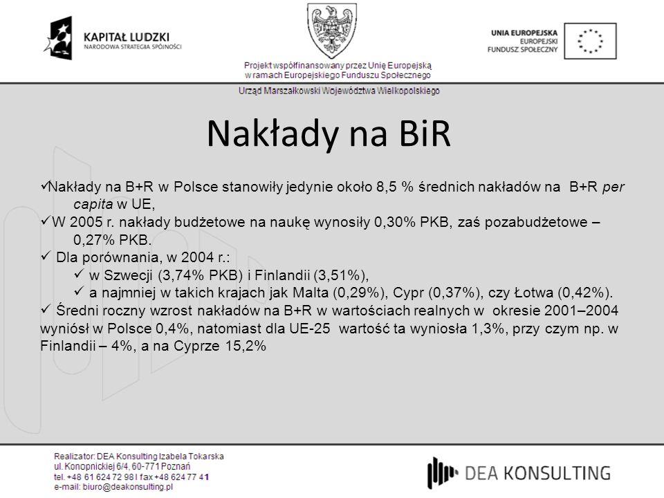 Nakłady na BiR Nakłady na B+R w Polsce stanowiły jedynie około 8,5 % średnich nakładów na B+R per capita w UE,