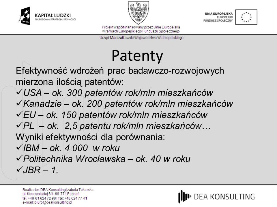 Patenty Efektywność wdrożeń prac badawczo-rozwojowych mierzona ilością patentów: USA – ok. 300 patentów rok/mln mieszkańców.