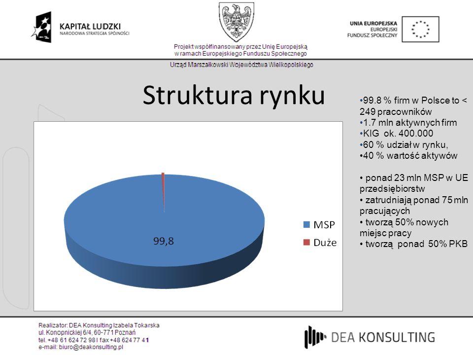 Struktura rynku 99.8 % firm w Polsce to < 249 pracowników