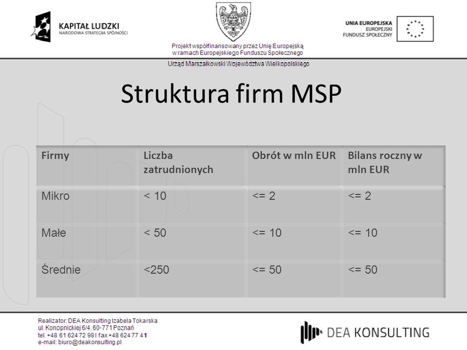 Struktura firm MSP Firmy Liczba zatrudnionych Obrót w mln EUR