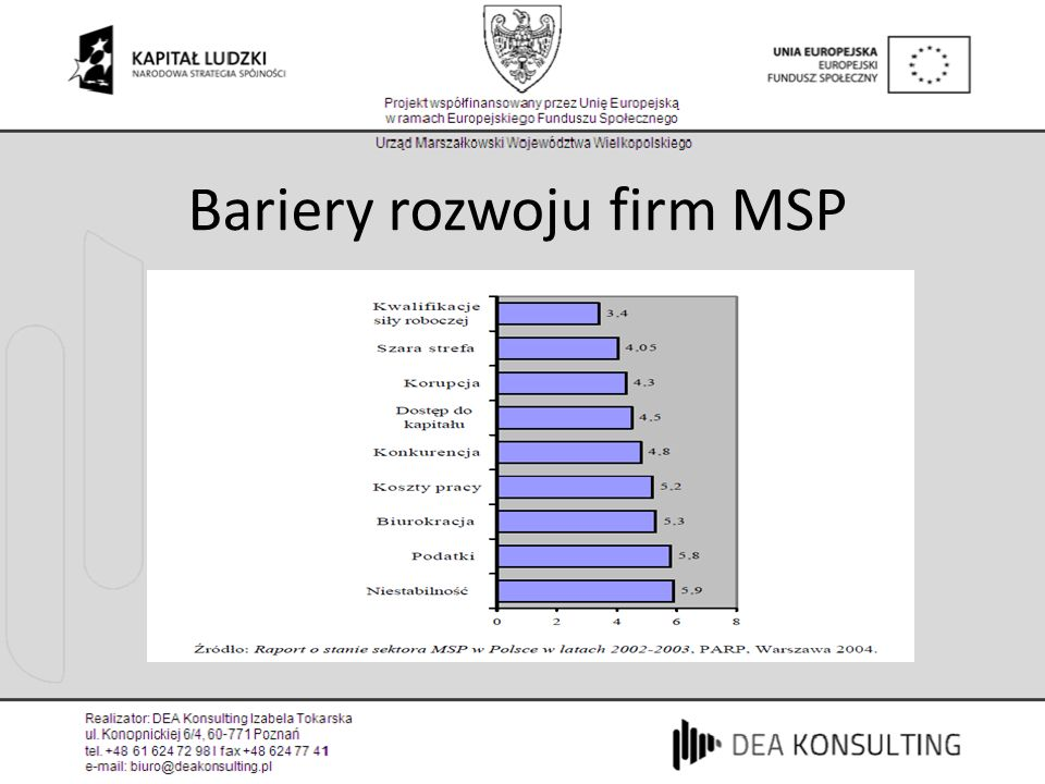 Bariery rozwoju firm MSP
