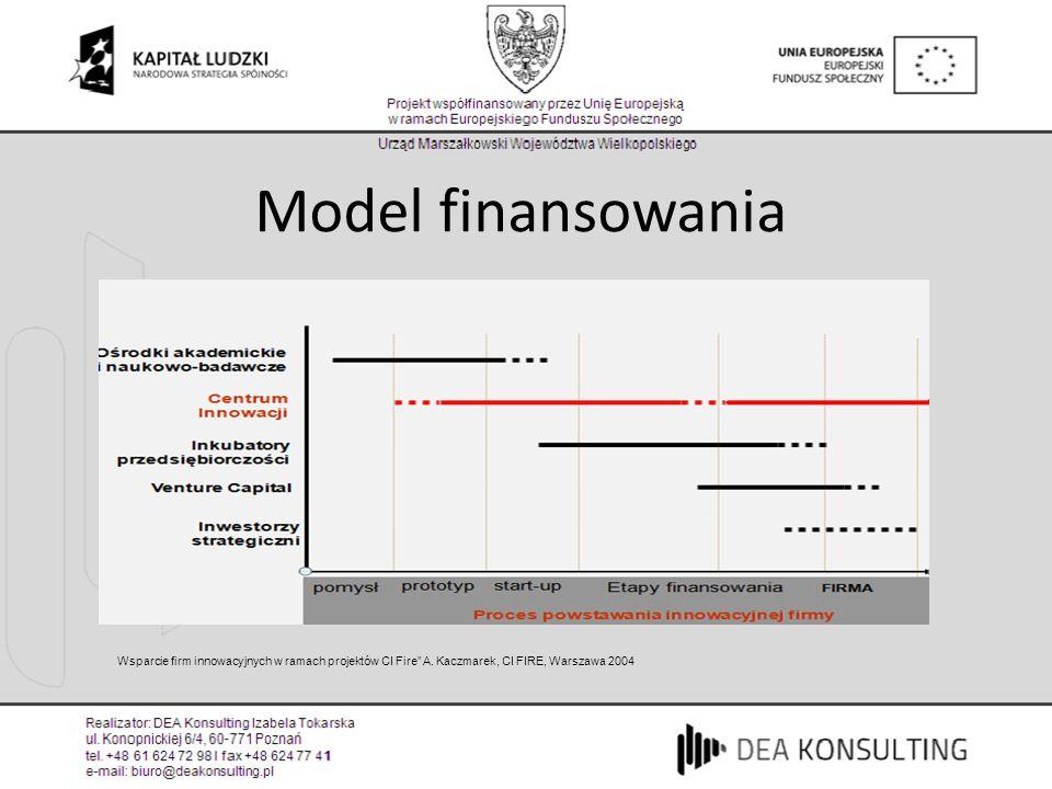Model finansowania Wsparcie firm innowacyjnych w ramach projektów CI Fire A. Kaczmarek, CI FIRE, Warszawa 2004.